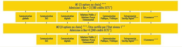 Ecole communication digitale